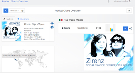 Zirenz – hits TOP #100 iTunes DANCE CHARTS Mexico | Afterworld